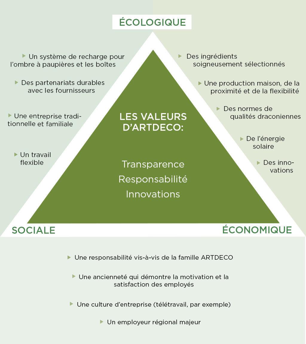Das Nachhaltigkeits-Dreieck von Artdeco mit den Werten Transparenz, Verantwortlichkeit und Innovationsfähigkeit