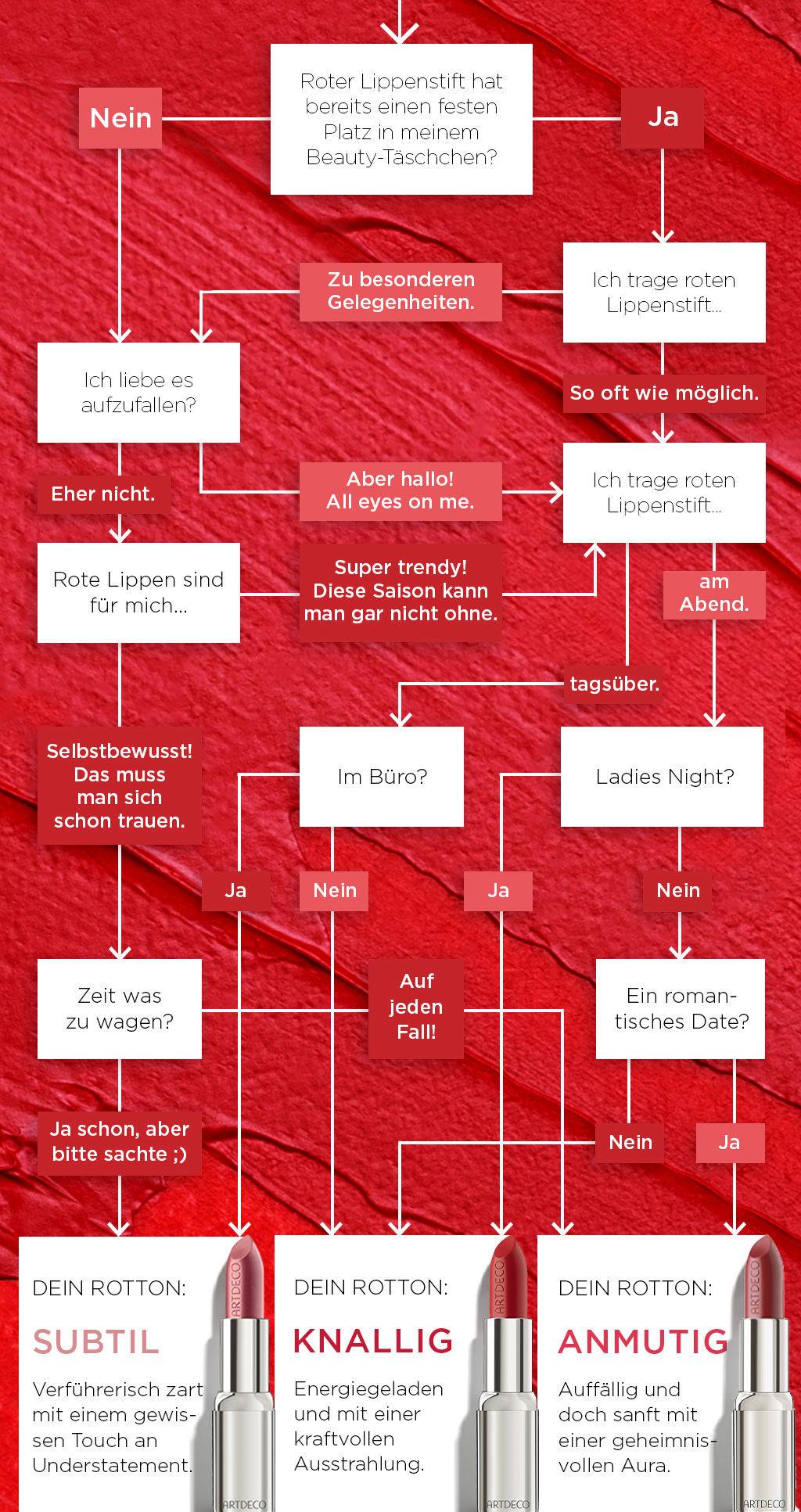 Test, welche roten Lippenstift-Farbe zu jemanden passt